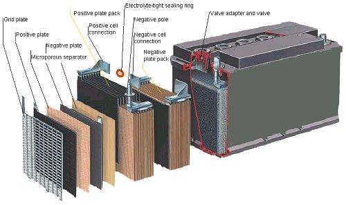 Budowa akumulatora żelowego