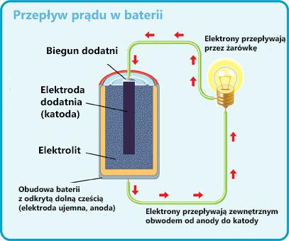 Rysunek obrazujący przepływ elektronów baterii